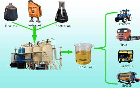 convert waste motor oil to diesel fuel by pyrolysis plant