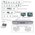 Digital Network Video Sever and Alarm Systems