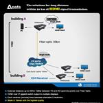 The solutions for long distance within 30 km of HDMI signal transmission
